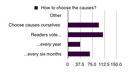 chart showing how readers think we should choose causes