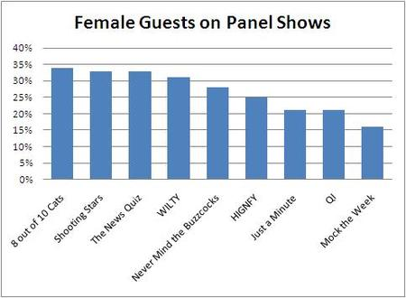 Graph of female guests on panel shows, with 8 out of 10 cats having the highest percentage and Mock the Week the lowest