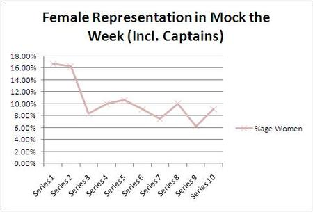 Graph entitled Female Representation in Mock the Week including captains, showing the proportion of women over 10 series of the programme